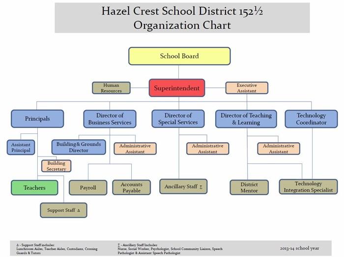Hazel Crest Organization Chart